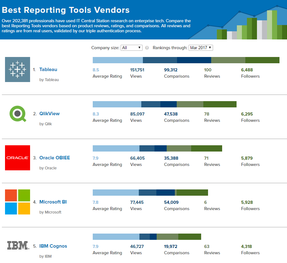 Are These The Best Reporting Tools For IT Professionals in 2017